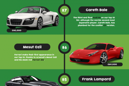 Top 10 Most Expensive Footballer's Supercars Infographic