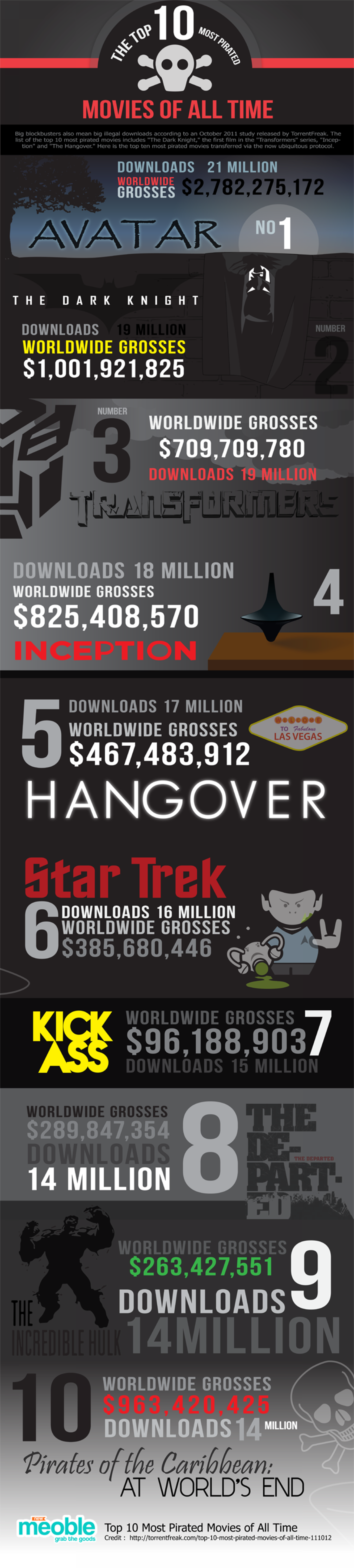 Top 10 Most Pirated Movies of All Time Infographic