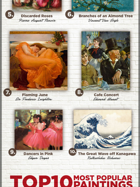 TOP 10 MOST POPULAR ART FOR 2014 Infographic