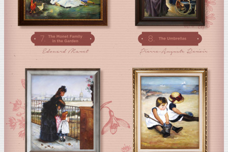Top 10 Mother's Day Paintings for 2015 Infographic