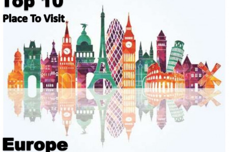 Top 10 Must Visit Cities in Europe 2016 Infographic