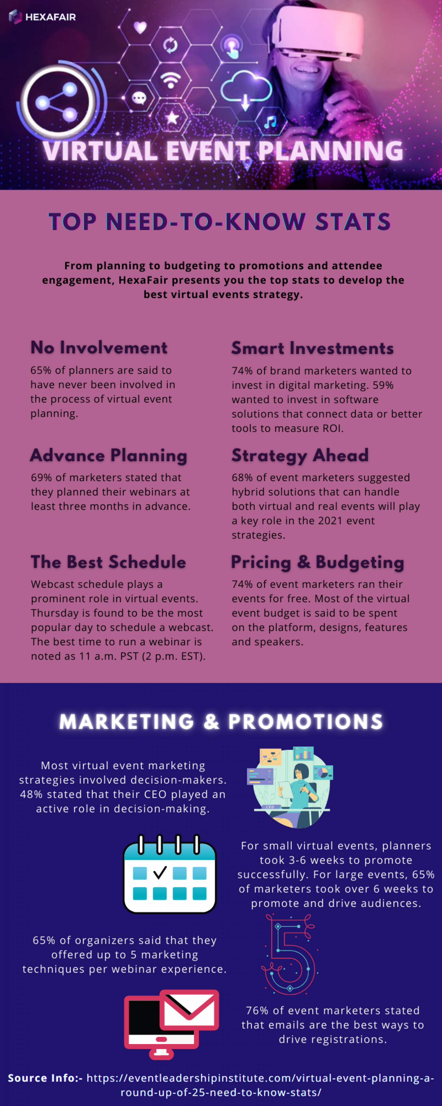 Top 10 Need to know facts – Virtual Events Planning Infographic