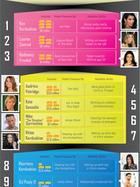 Top 10 Paid Reality TV Stars of 2010 Infographic
