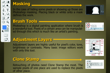 Top 10 Photoshop Tools That You Need to Master Photoshop Infographic
