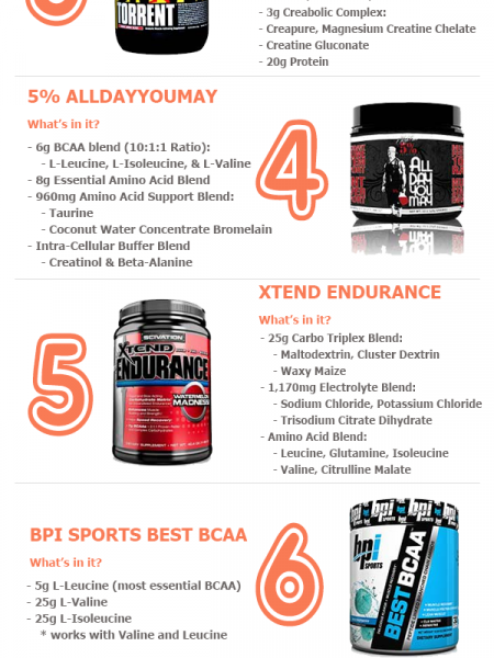 Top 10 Post Workouts (Recover Properly With These Supplements) Infographic