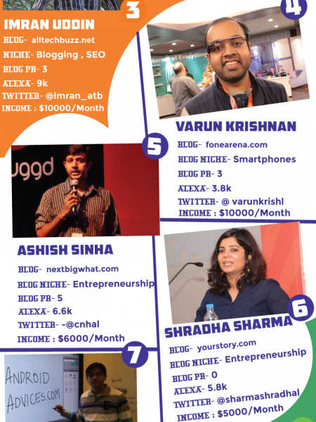 Top 10 Bloggers Of India Infographic