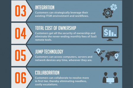 Top 10 Reasons Customers Choose Bomgar - Infographic Infographic