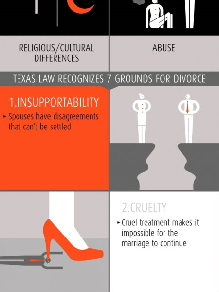 Top 10 Reasons for Divorce in Texas Infographic