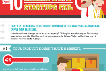 Top 10 Reasons Startups Fail Infographic