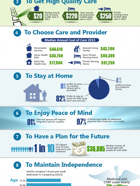 Top 10 Reasons to Buy Long Term Care Insurance Policy Infographic
