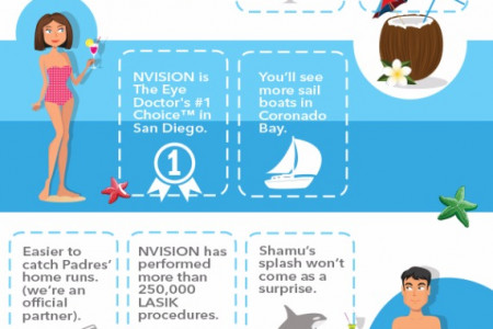 TOP 10 REASONS TO GET LASIK IN SAN DIEGO Infographic