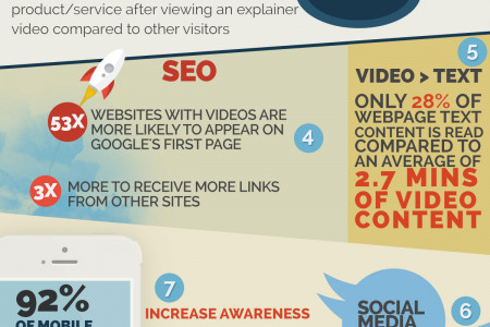 Top 10 Reasons Why You Should Invest In An Explainer Video Infographic