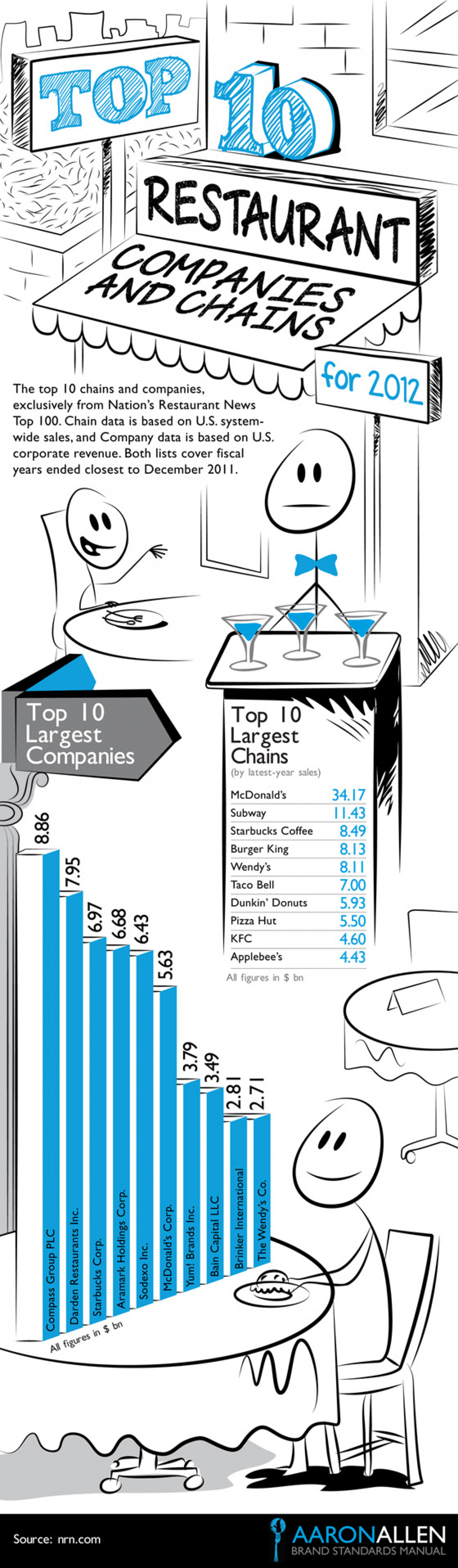 Top 10 restaurant companies and chains Infographic