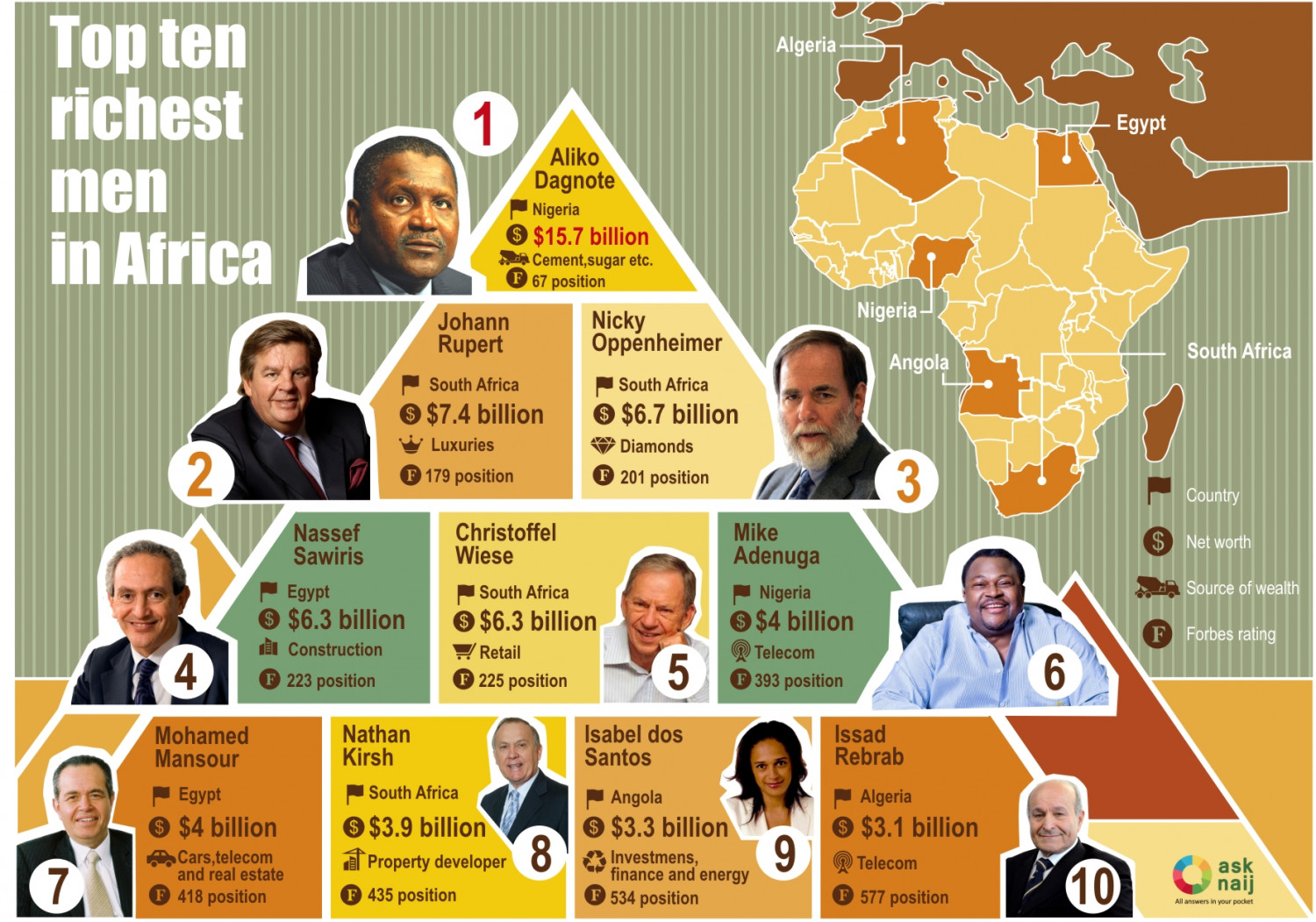 top 10 the wealthiest in africa top 10 richest in africa visual ly