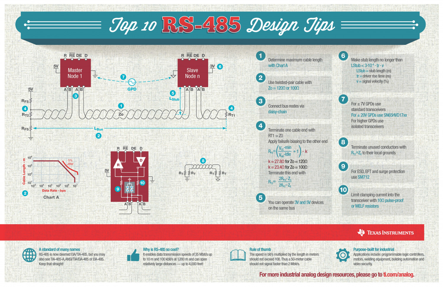 Top 10 RS-485 Design Tips Infographic