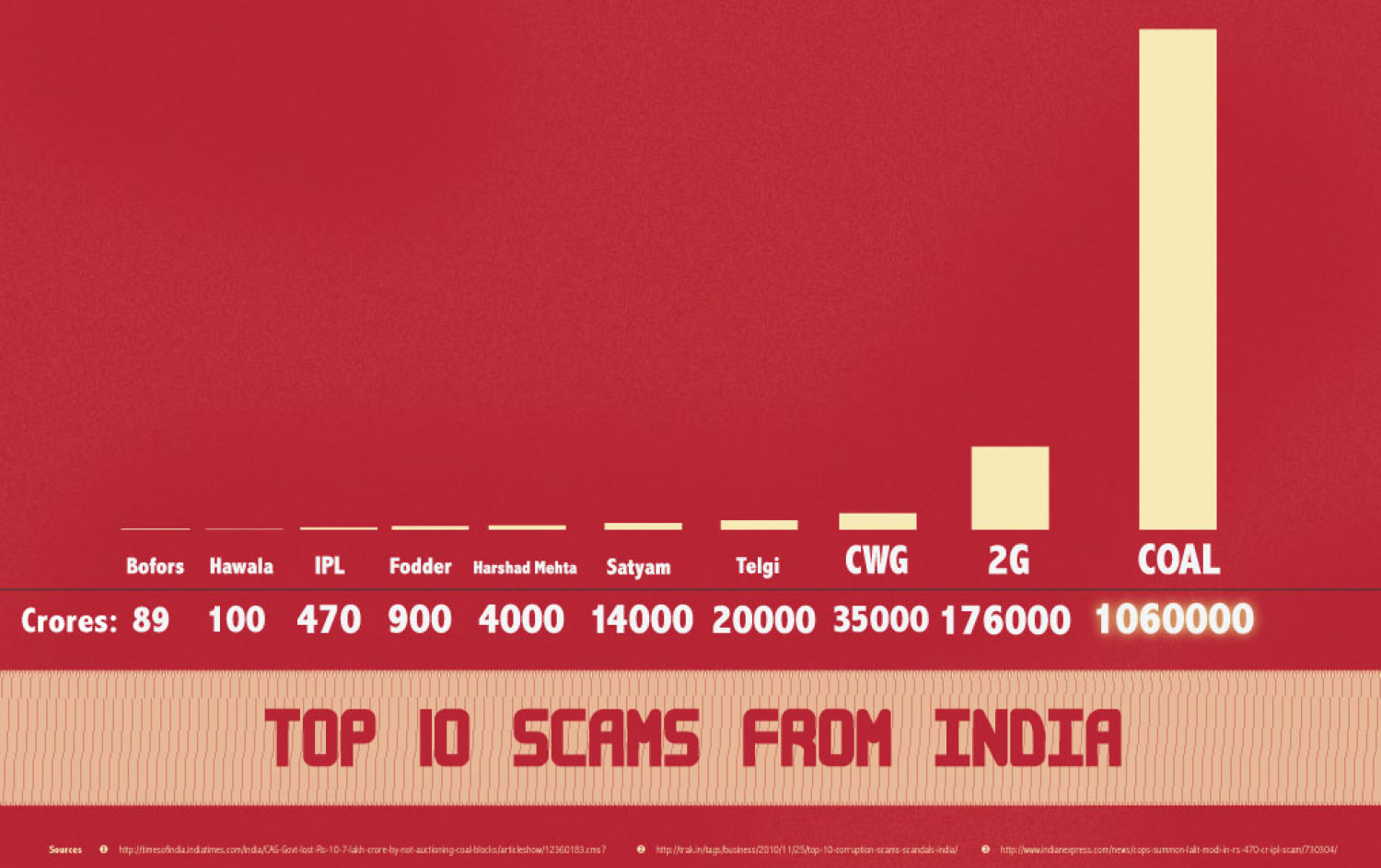 Top 10 scams from India Infographic