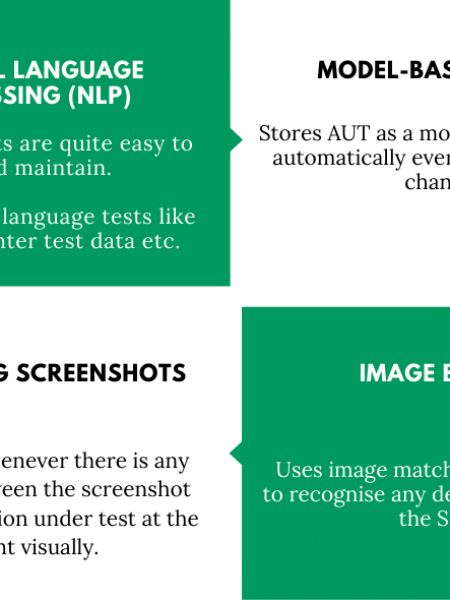 Top 10 Scriptless Test Automation Methods You Need To Know! Infographic