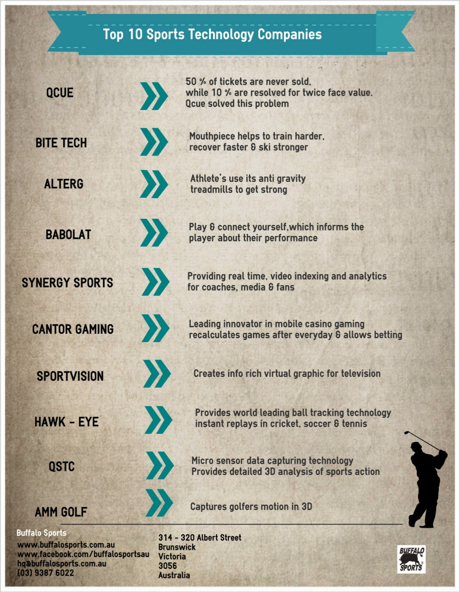 Top 10 Sports Technology Companies Infographic