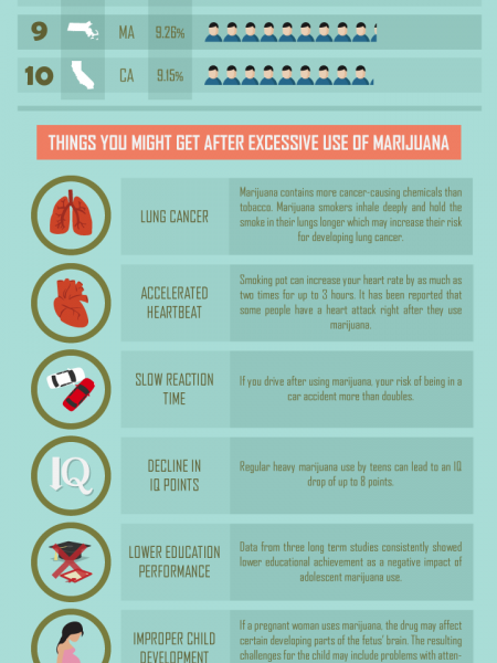 Top 10 States Addicted to Marijuana Infographic