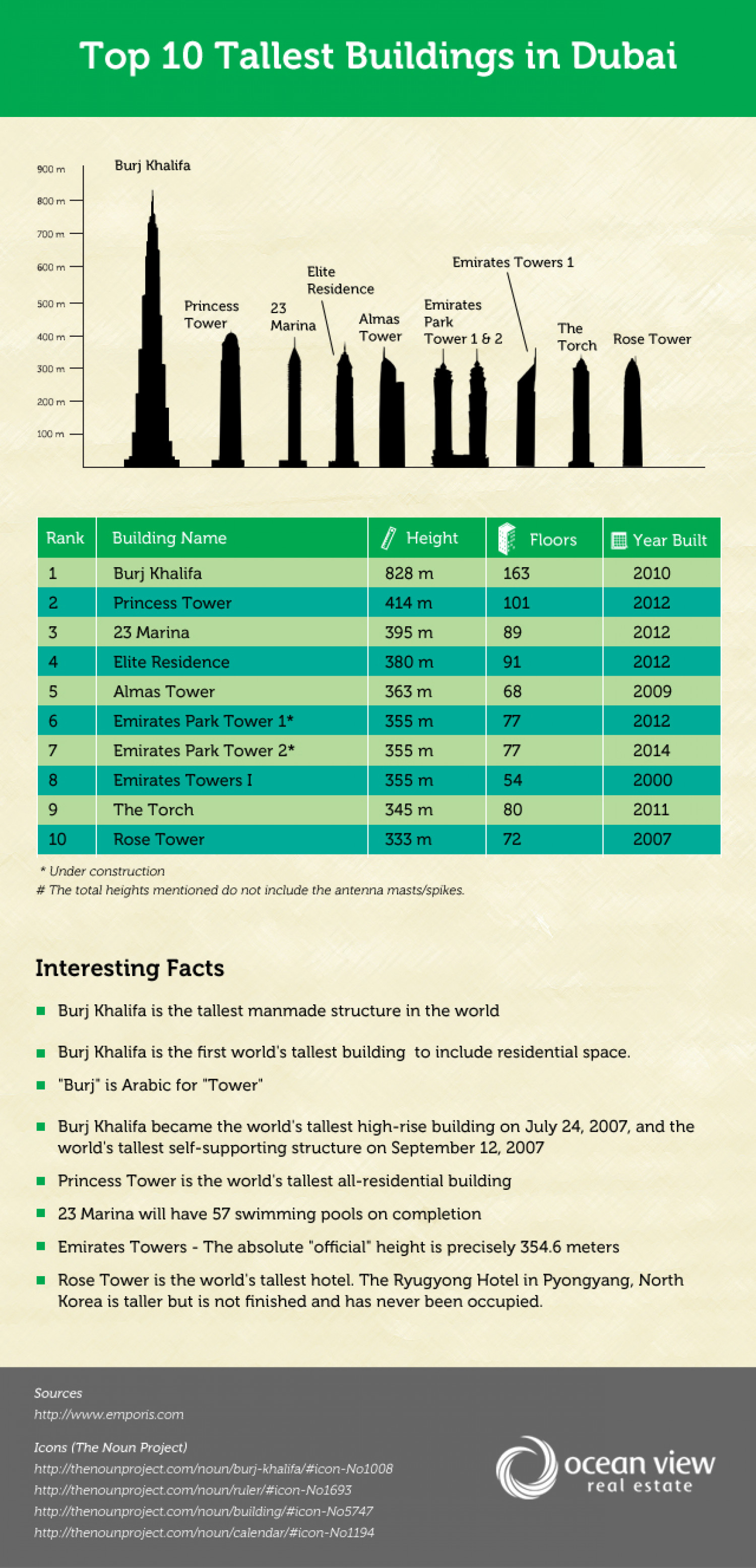 Top 10 Tallest Buildings in Dubai Infographic