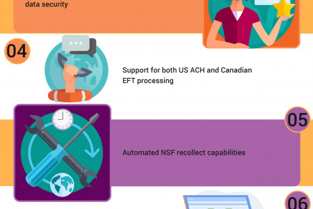 Top 10 Things To Look For In An ACH API Infographic