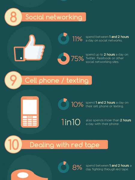 Top 10 Time Killers [Infographic] Infographic