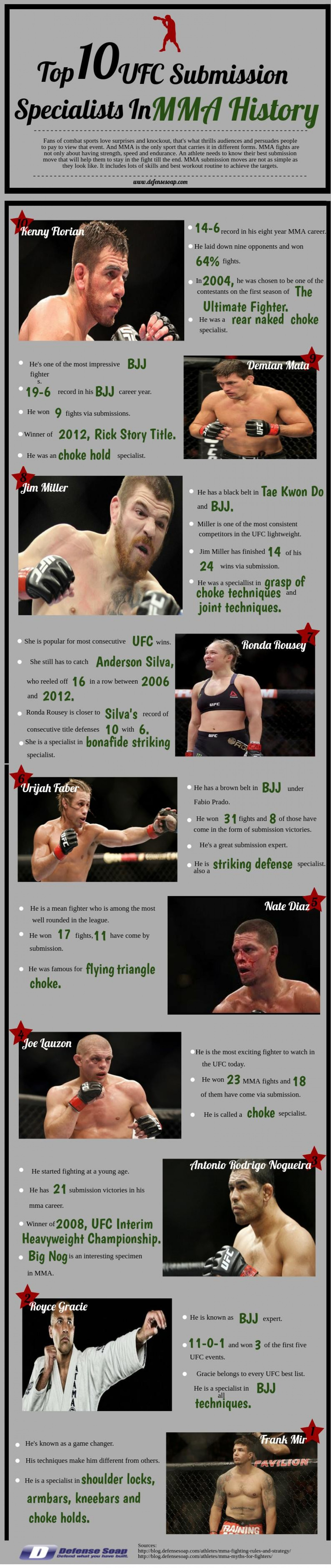 Specialists In MMA History
