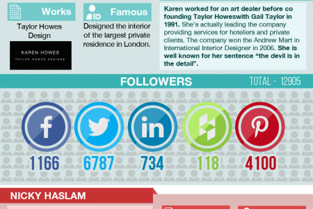 Top 10 UK Interior Designers On Social Media Infographic