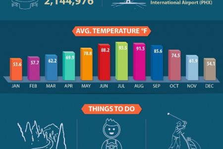 Top 10 United States Meeting Destinations Infographic
