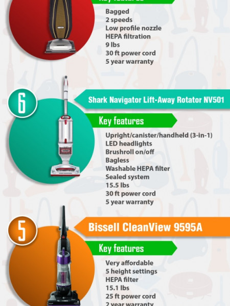 Top 10 Upright Vacuums 2017 Infographic