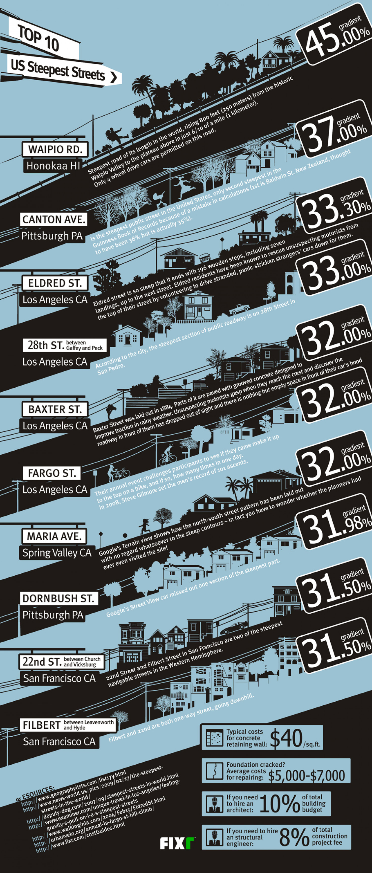 Top 10 U.S. Steepest Streets Infographic