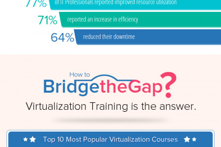 Top 10 Virtualization Courses You Shoulld Opt For Infographic