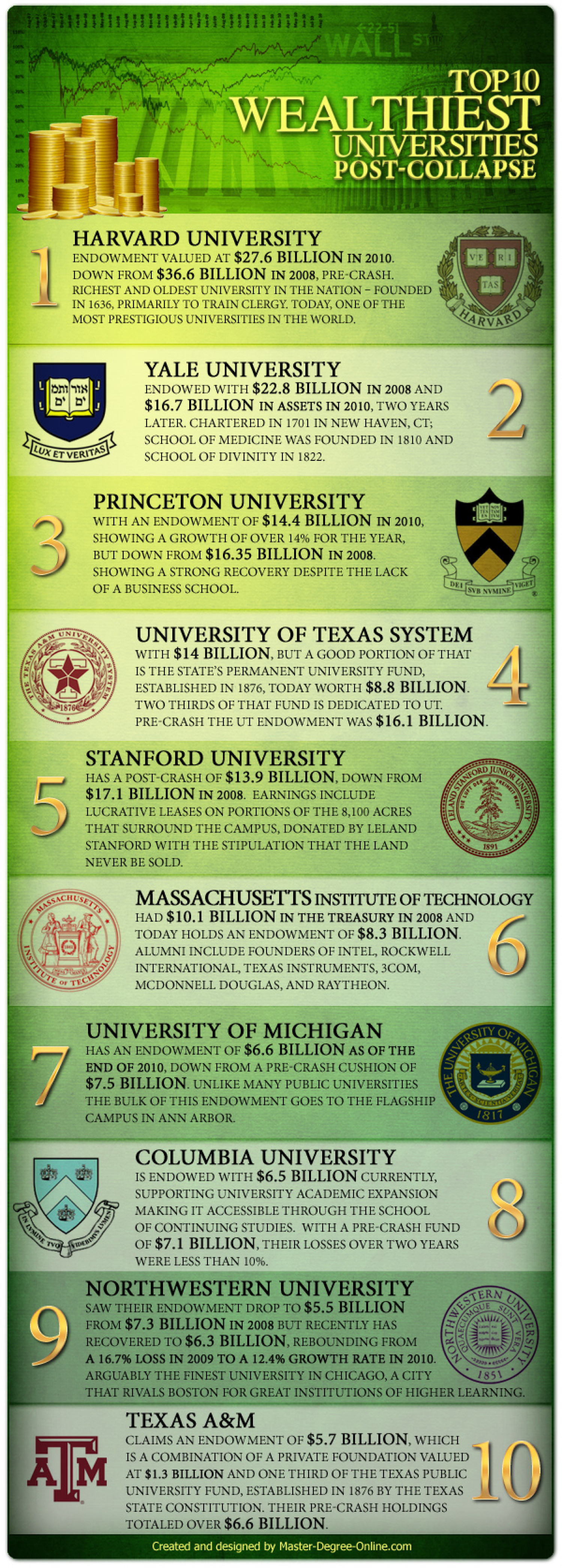 Top 10 Wealthiest Universities Post-Collapse Infographic