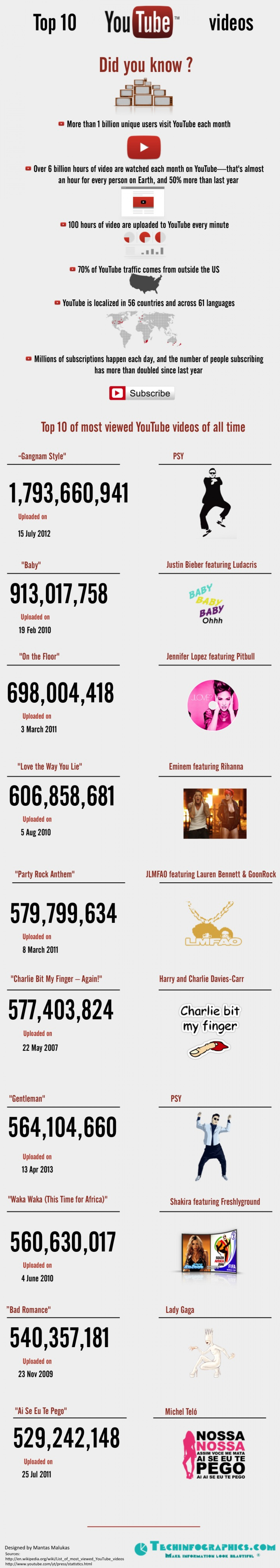 Top 10 Youtube Videos Infographic