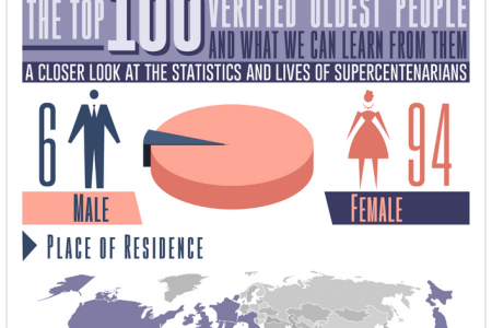 Top 100 Verified Oldest People And What We Can Learn From Them Infographic