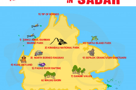 Top 11 travel destination in Sabah Infographic