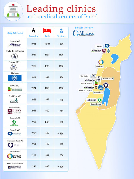 Leading Clinics and Medical Centers of Israel Infographic