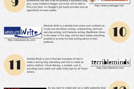 Top 20 Blogs for Writers in 2015 Infographic