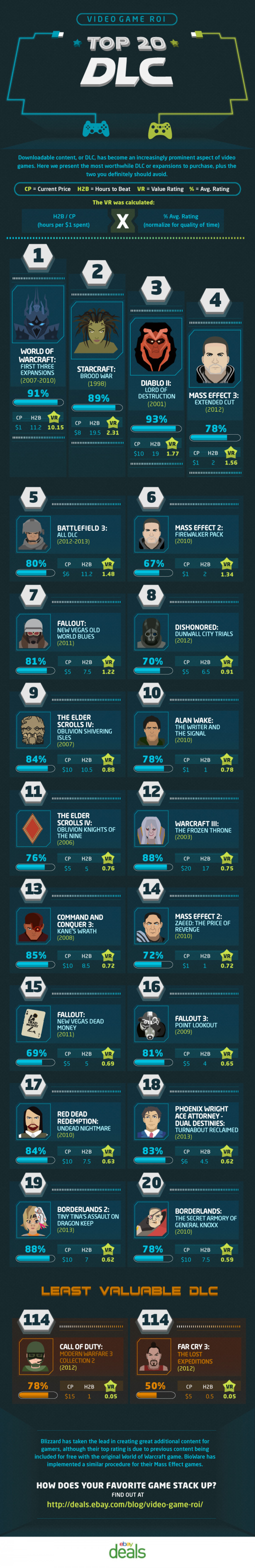 Top 20 DLC Infographic