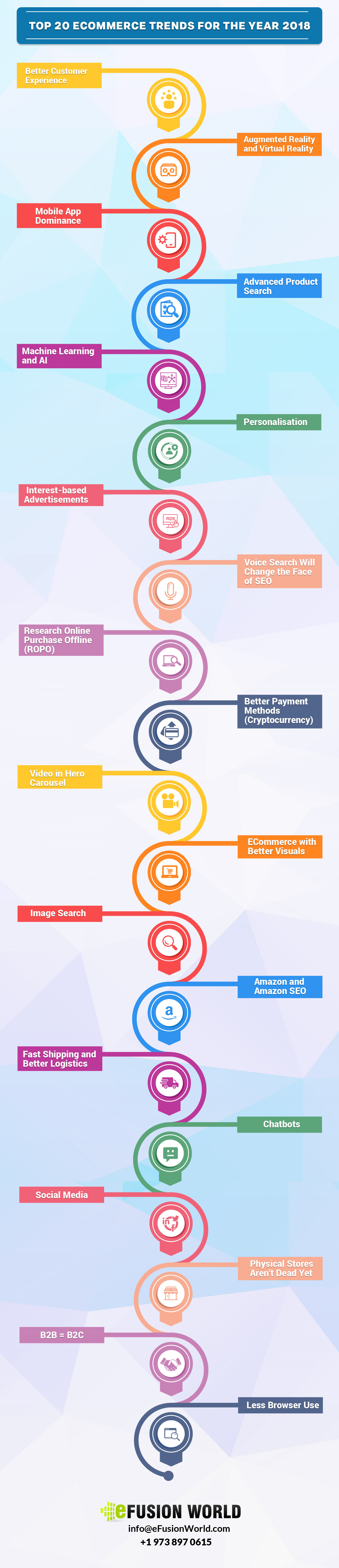 Top 20 Ecommerce Trends for the Year 2018 Infographic