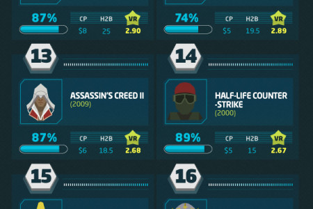 Top 20 Games of All Time Infographic