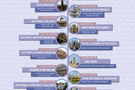 Top 20 London Attractions - Free vs Paid Infographic
