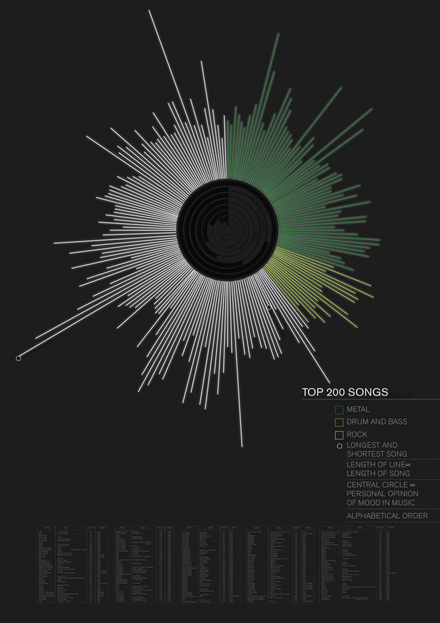Top 200 Songs  Infographic
