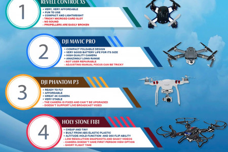 Top 23 Camera Drones of 2017 Infographic