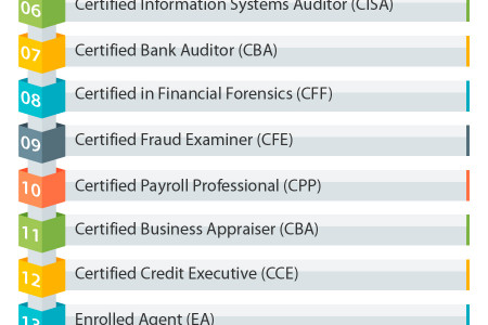 Top 25 Certifications for Accountants Infographic