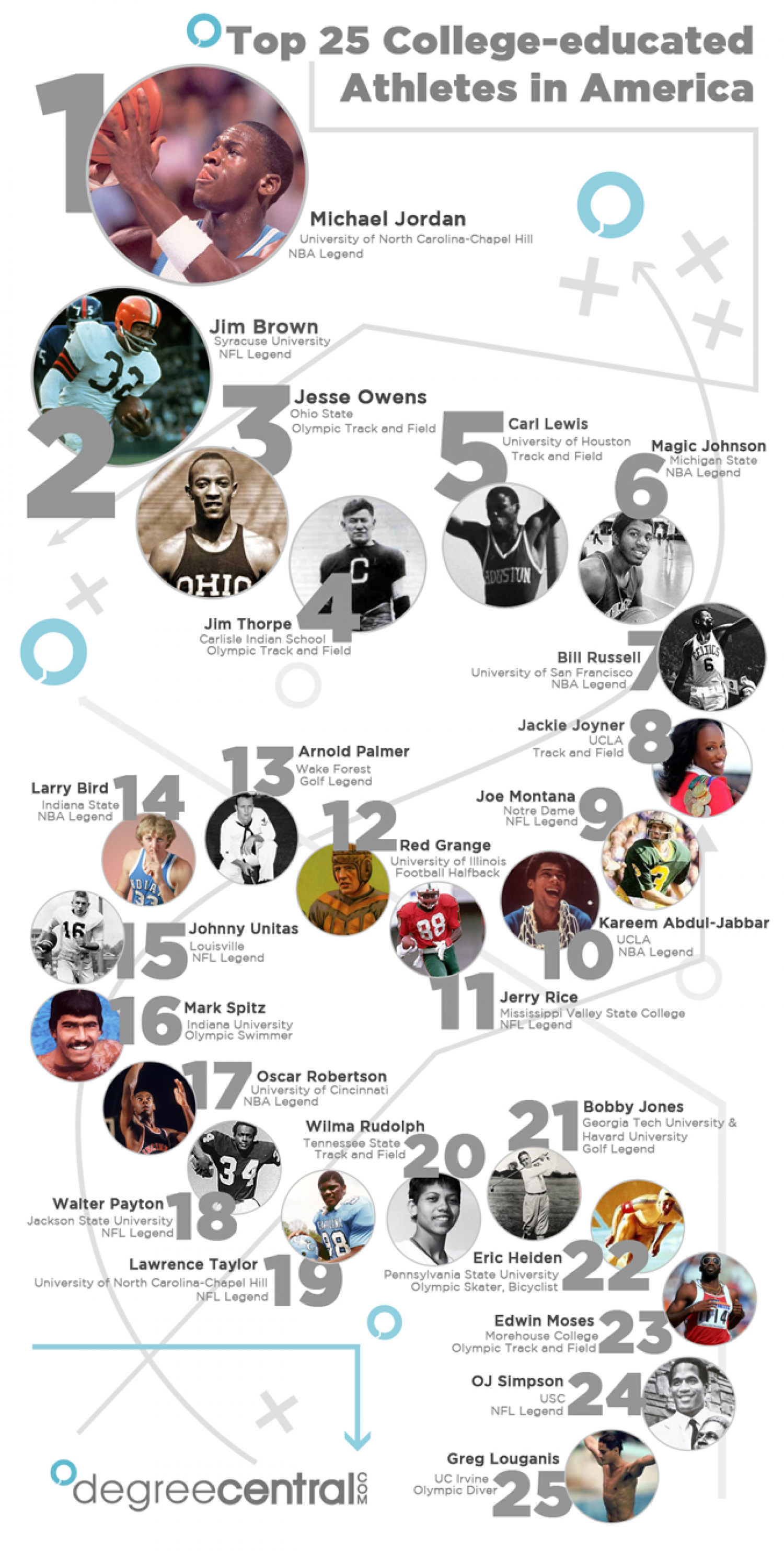 Top 25 College-Educated Athletes Infographic