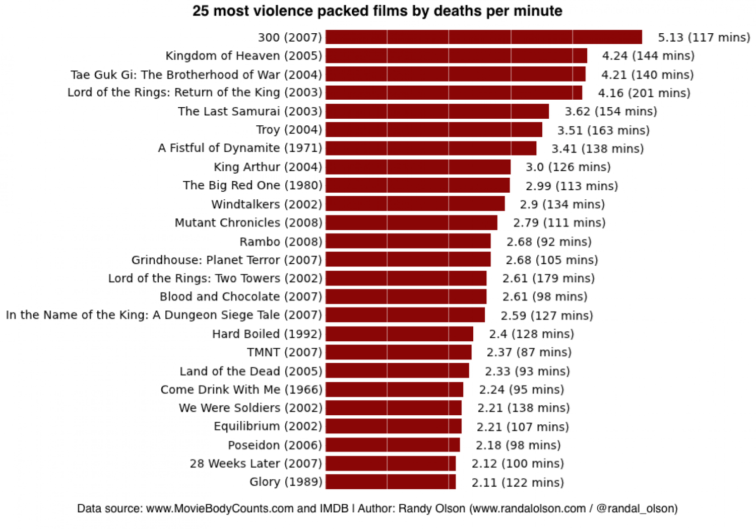 Top 25 most violence packed films of all time Infographic
