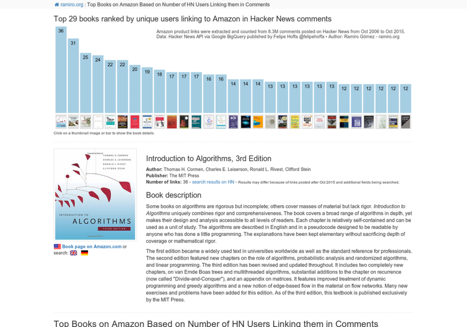 Top 29 books ranked by unique users linking to Amazon in Hacker News comments Infographic