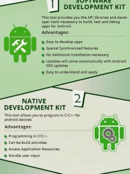 Top 3 Android Development Tools Infographic