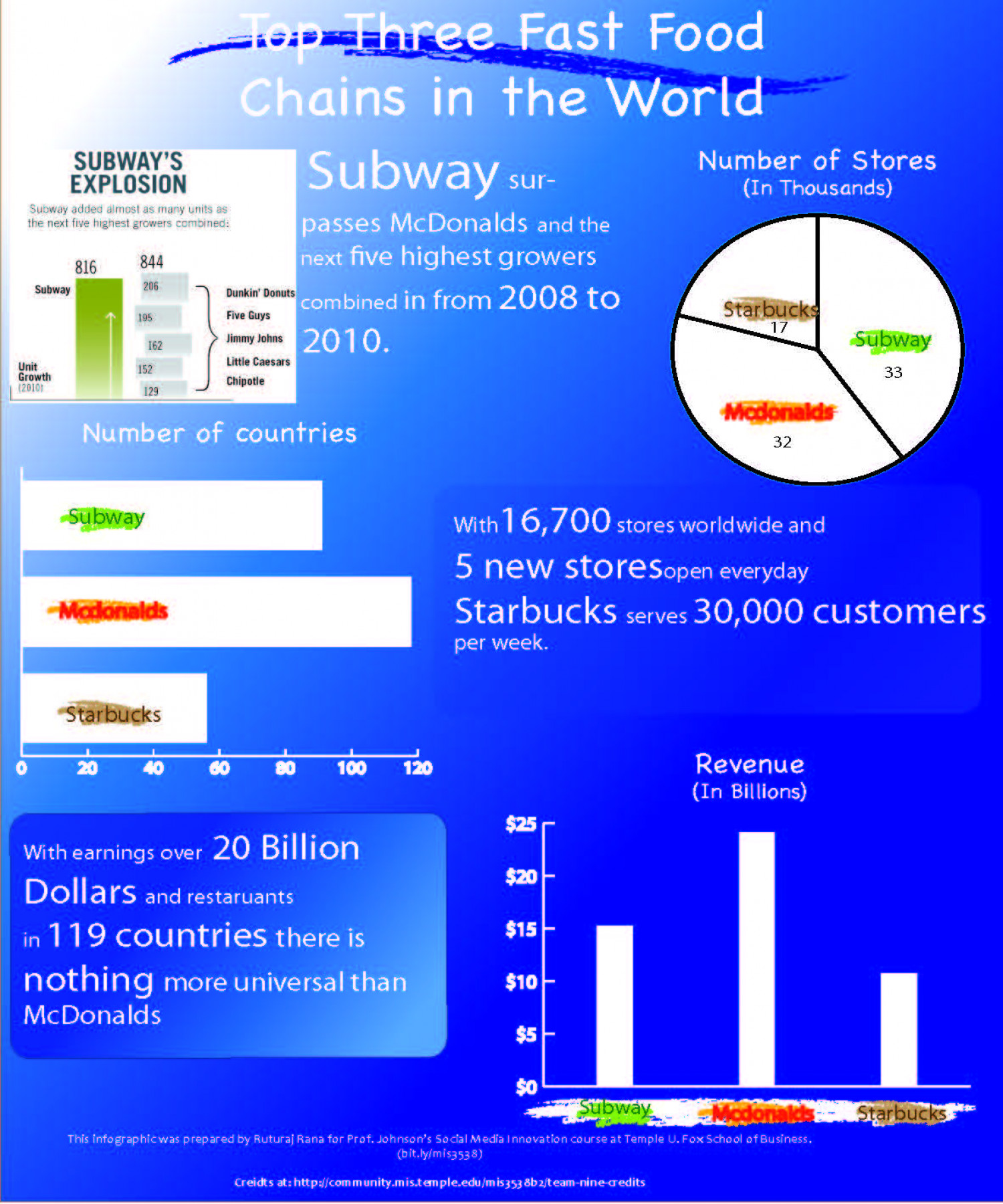 Top 3 Fast Food Chains Infographic
